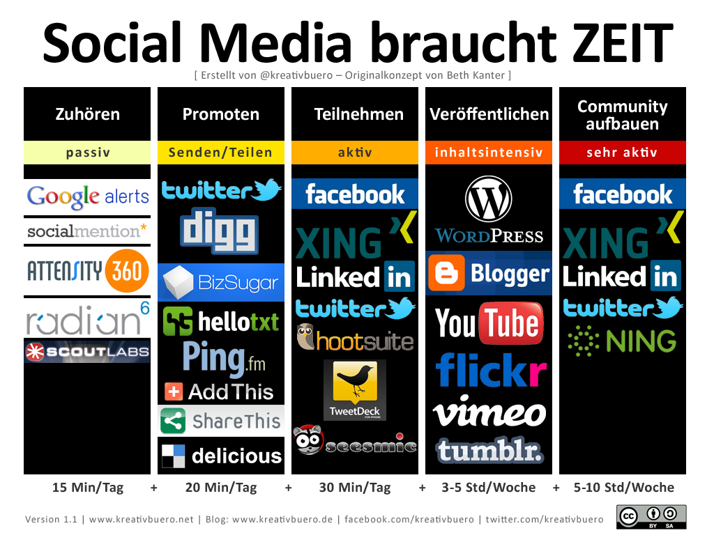 So viel Zeit braucht Social Media (via Kreativbüro.de)