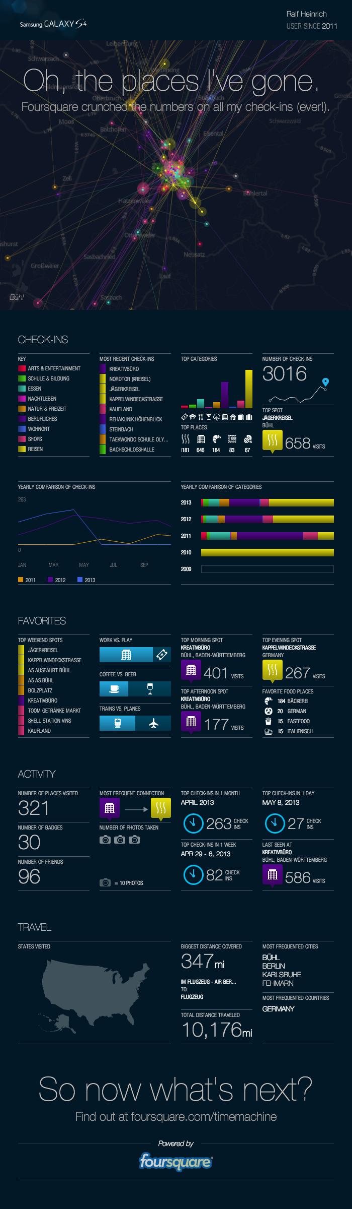 foursquare Stats 06-2013
