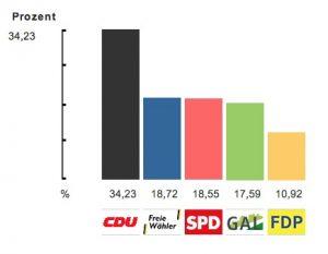 Wahlergebnis Bühl 2014